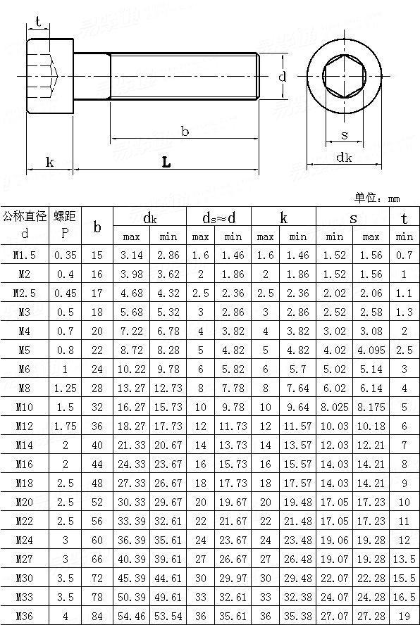 JIS B 1176 - 1988 Hexagon socket head cap screws