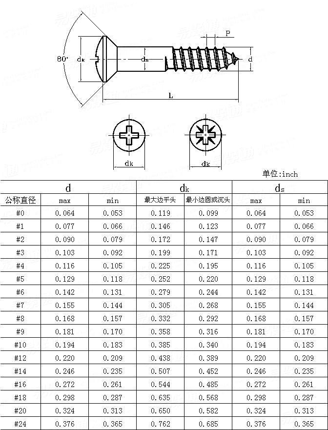 ANSI/ASME B 18.6.1 - 1997 Cross recessed oval countersunk head wood screws