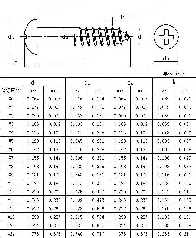 ANSI/ASME B 18.6.1 - 1997 Cross recessed round head wood screws