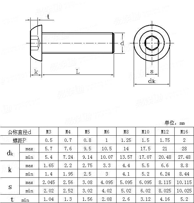 JIS B 1174 - 1994 Hexagon socket button head screws