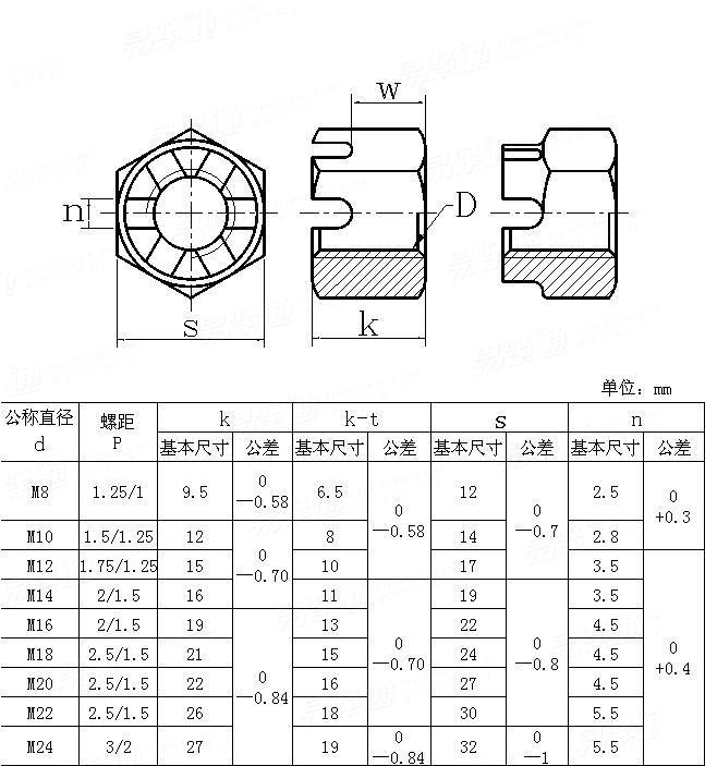 JIS B 1170 - 1994 Slotted hexagon nuts(small)