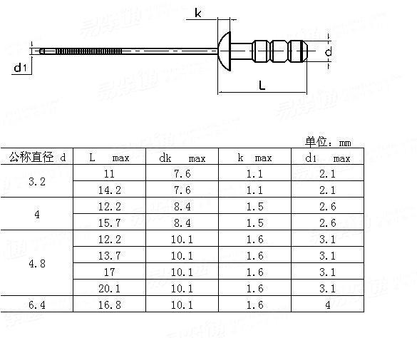 YJT  1046 Round head multiple-drum blind rivets