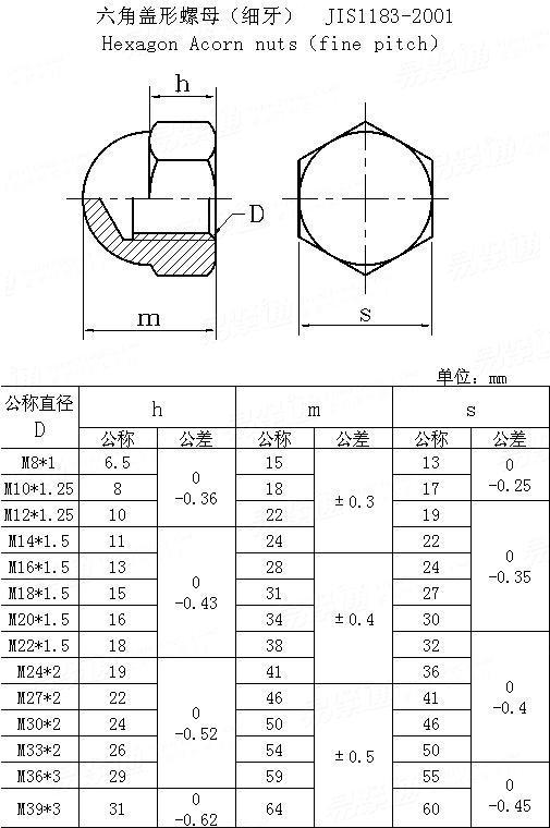 JIS B 1183-2001 Hexagon acorn nuts
