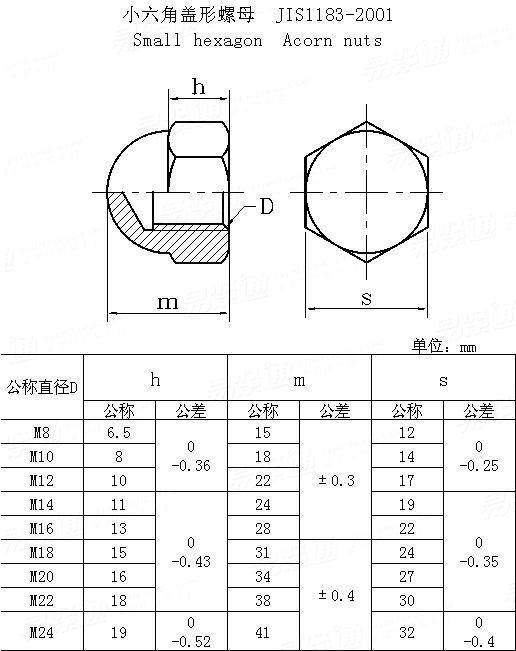 JIS B 1181 - 2001 Small hexagon acorn nuts