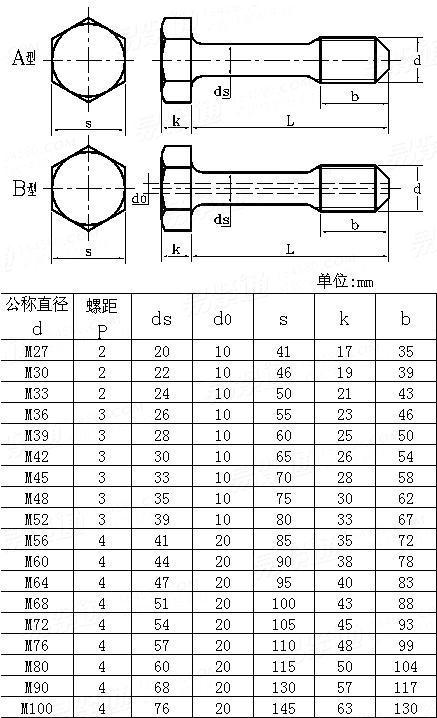 JB /ZQ 4322 - 2006 Hex head prestressed bolts
