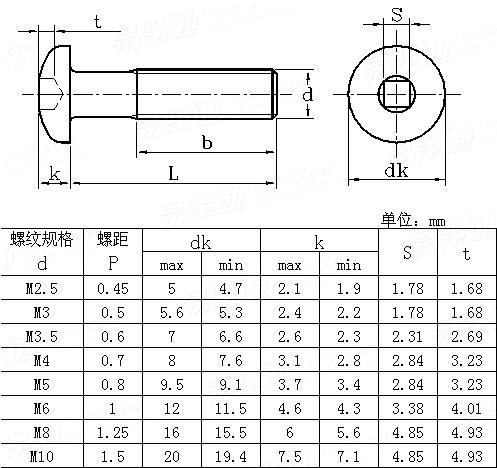 ANSI/ASME B 18.6.7M - 1998 Metric square slot pan screws
