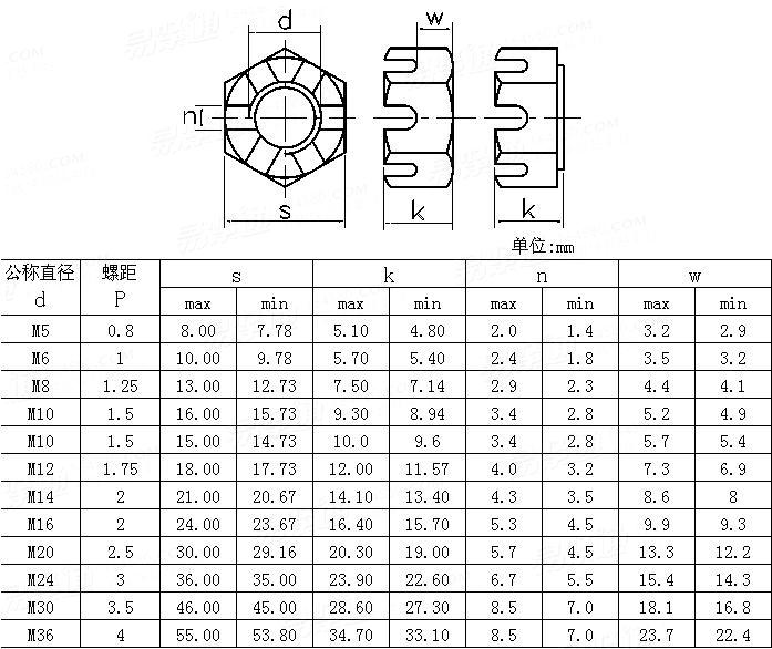 ANSI/ASME B 18.2.4.3M-1979 Metric slotted hex nuts