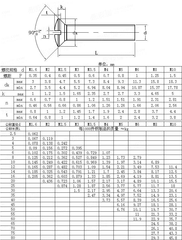 ISO  2010 - 1994 Countersunk slotted raised head screws (common head style); product grade A