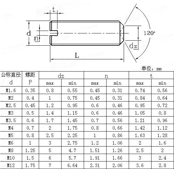 JIS B 1117-1995 Slotted screws with cup point