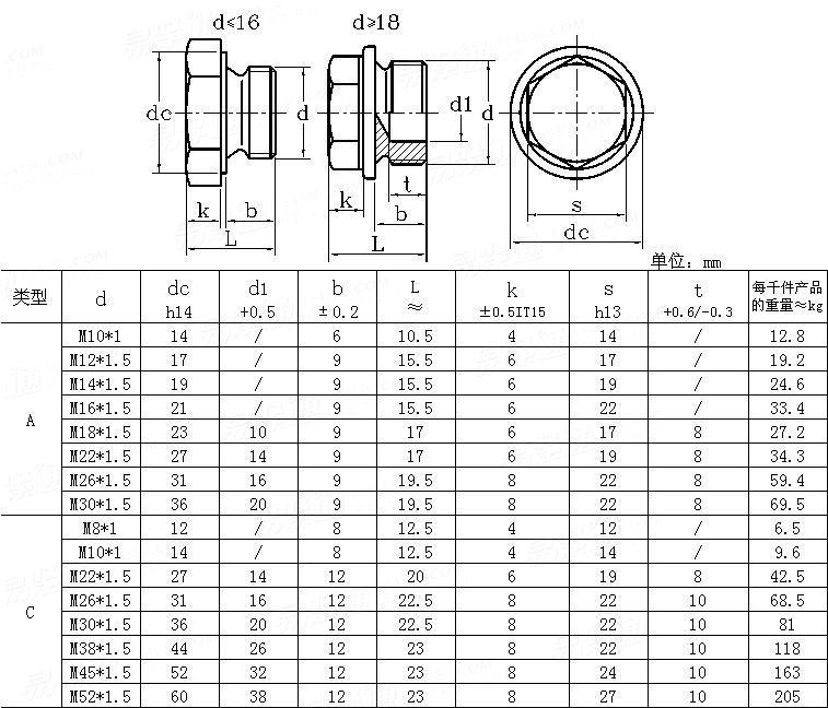 DIN  7604 - 1992 Hexagon Head Screw Plugs - Light Type - Cylindrical Thread