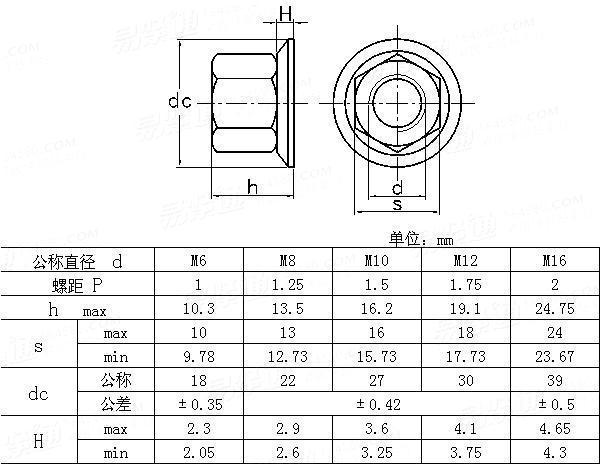 NF E 25-417-1986 Hexagon nuts with collar(non-metallic) , pressing smooth taper collar, Grade A