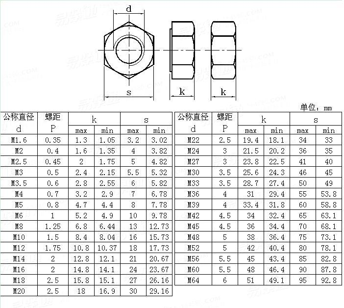 AS  1112.1 - 2000 ISO metric hexagon nuts, style 1 - product grades A and B