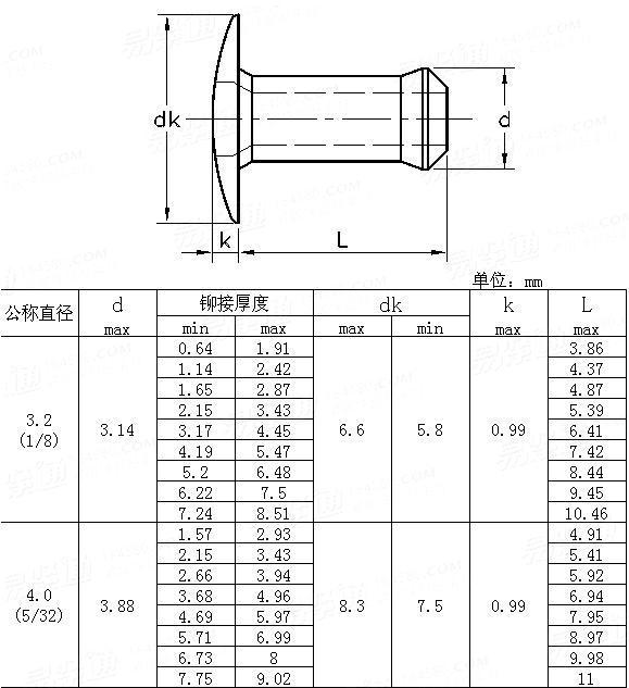 YJT  1034-2012 Speed rivet
