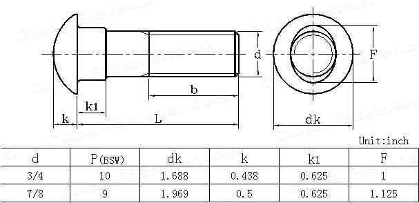 BS  325-1947 Black cup oval neck bolts