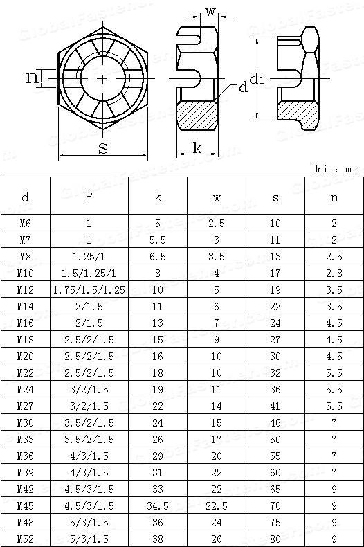 CNS  4470-1983 Slotted hexagon thin nuts
