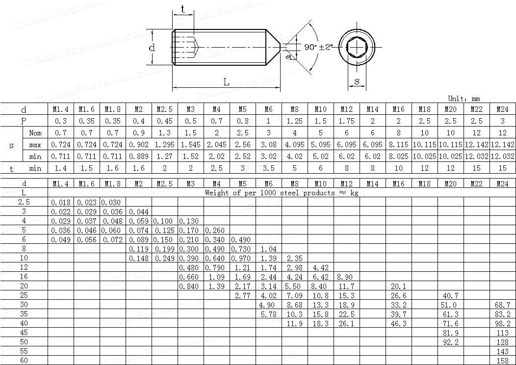 CNS  4481-1981 Hexagon socket set screws with cone point
