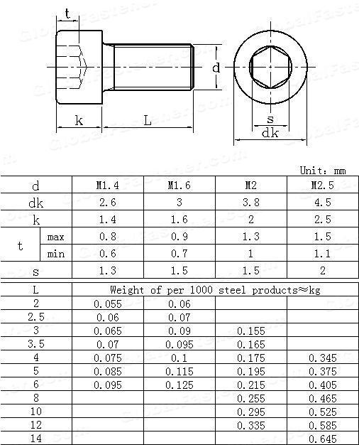 CNS  4555 - 1981 Hexagon Socket Cheese Head Screws
