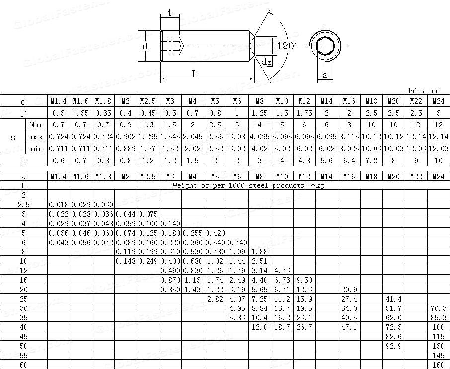 DIN  916-1980 Hexagon socket set screws with cup point