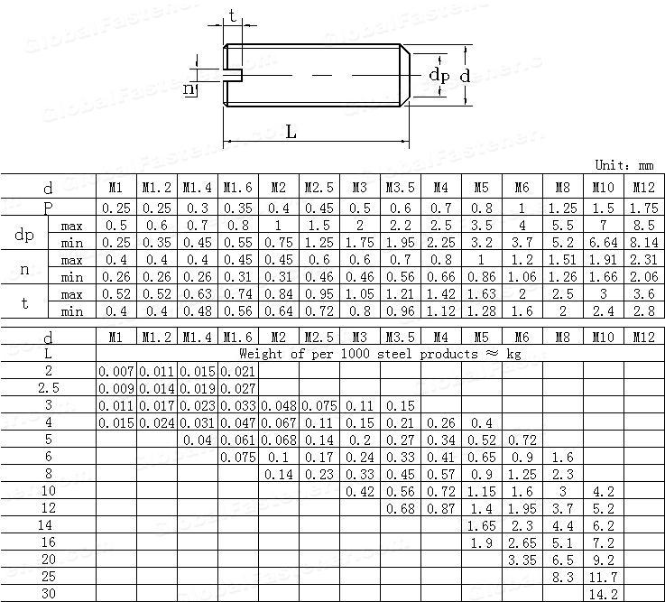 DIN  551-1986 Slotted set screws with flat point