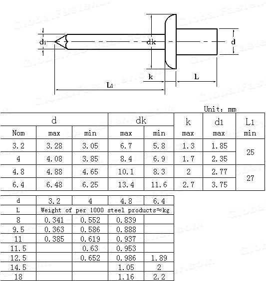 GB /T 12615.3-2004(GBT12615.3-1990) Flat round head break mandrel closed end blind-Property class 06
