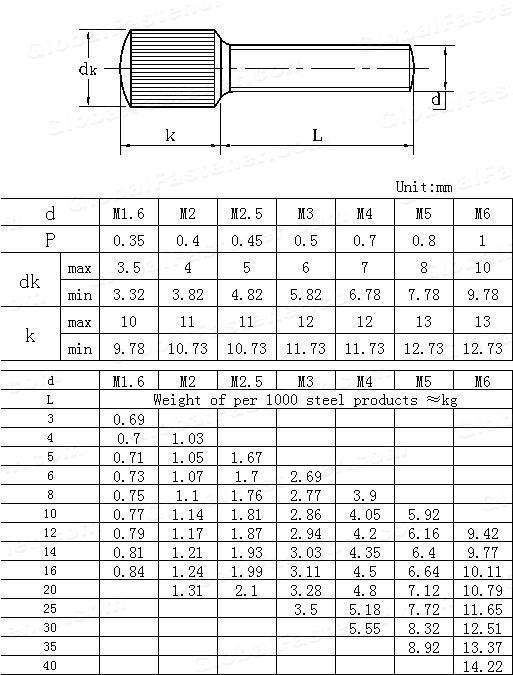 GB /T 836-1988(GB836-1976) Knurled small head screws