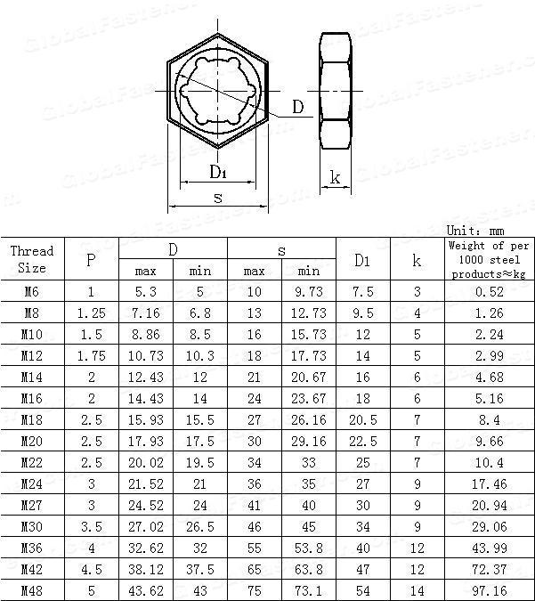 GB /T 805-1988(GB805-1976) Self-locking counter nuts