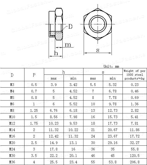 GB /T 6172.2-2000(ISO10511-1997) Prevailing torque type hexagon thin nuts(with non-metallic insert)