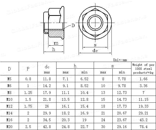 GB /T 6183.1-2000(ISO7043-1997)(GB6183-1986) Prevailing torque type hexagon nuts with flange(with non -metallic insert)