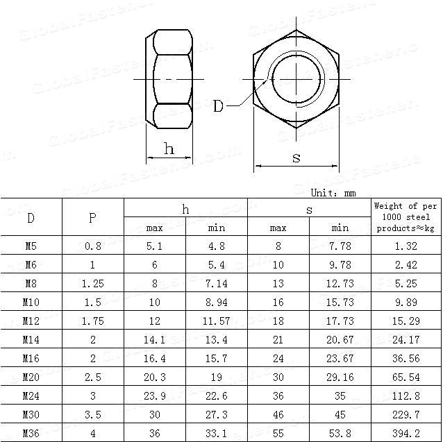 GB /T 6185.1-2000(ISO7042-1997)(GB6185-1986) Prevailing torque type all-metal hexagon nuts,style 2