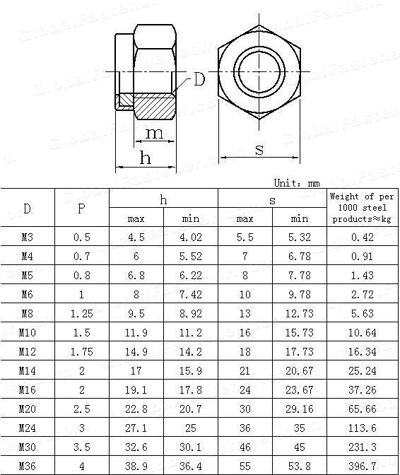 GB /T 889.1-2000(ISO7040-1997) Prevailing torque type hexagon nuts(with non-metallic insert),Style 1