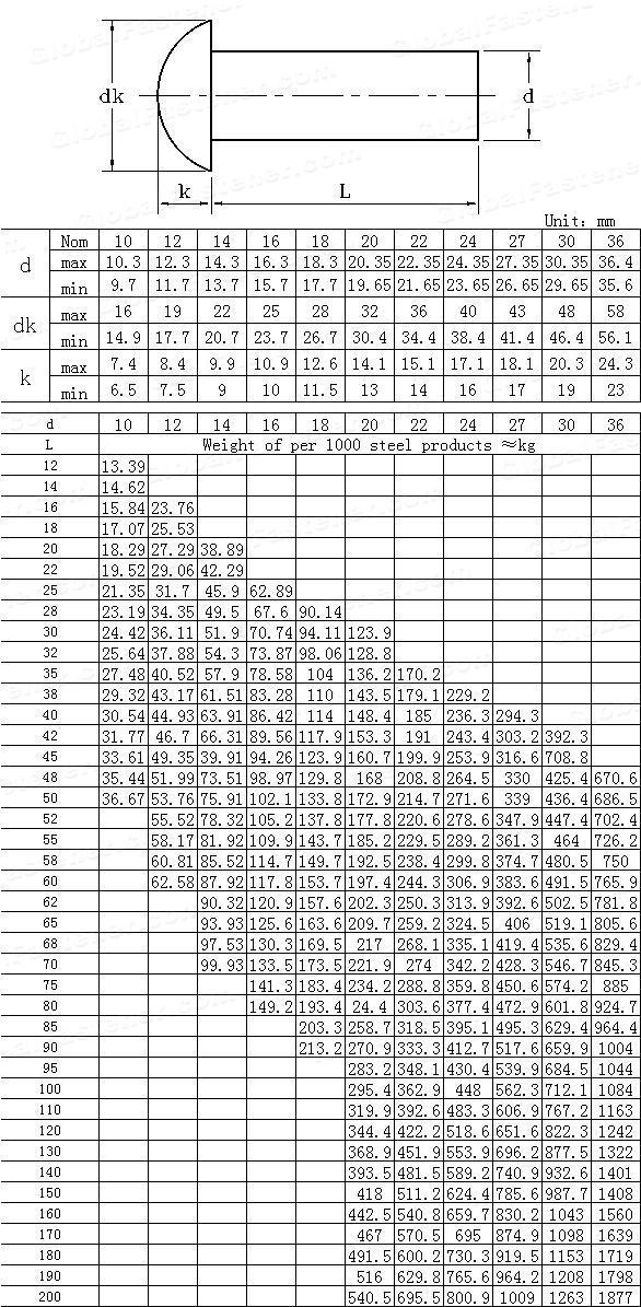 GB /T 863.2-1986(GB863.2-1986) Small cup head rivets-Black