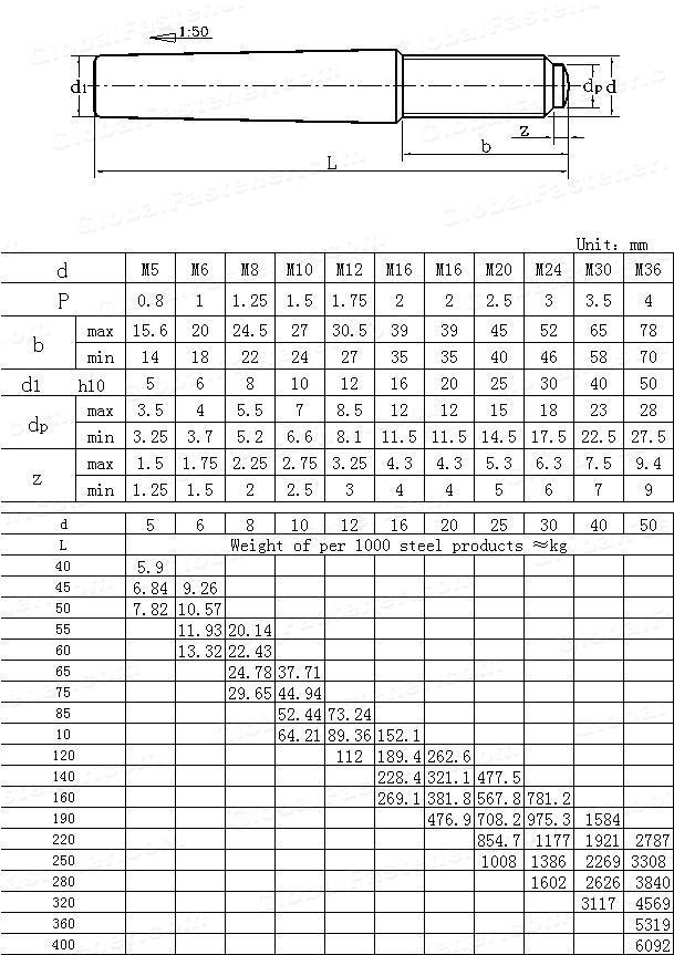 GB /T 881-2000(GB881-1986) Taper pins with external thread