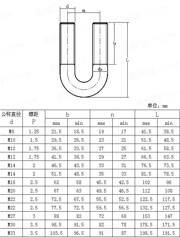 JIS B 2809 (F) - 1977 U Shape Bolts (Type F)