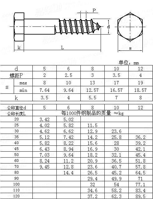UNI  704 Hexagon Head Wood Screws
