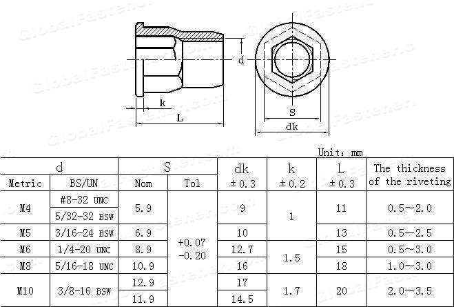 YJT  1009-2012 Flat round  head internal and external half hex rivet nuts