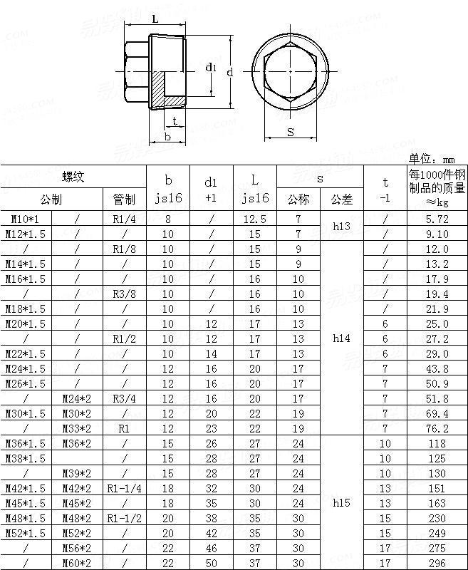 DIN  909-1991 Hexagon head pipe plugs