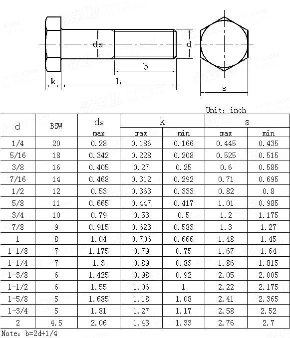AS /NZS 2451 - 1998 Bolts with BritishStandard Whitworth Threads (rationalized series)