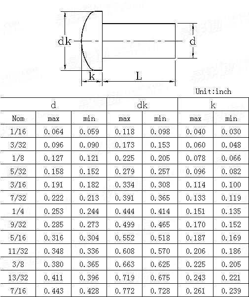 ANSI/ASME B 18.1.1-1983(R2006) Pan head rivets