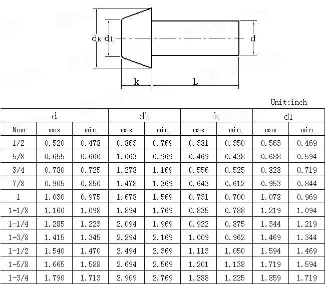 ANSI/ASME B 18.1.2-1983(R2006) Cone head rivets