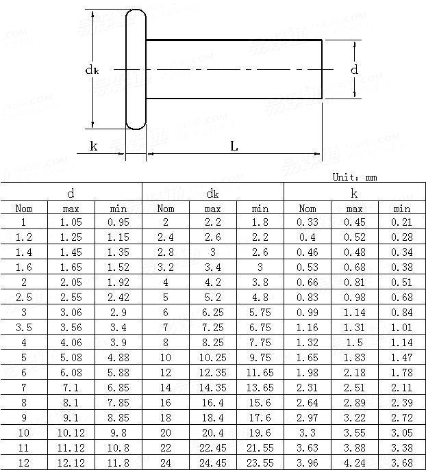 ANSI/ASME B 18.1.3M-1983(R1995) Metric flat head rivets