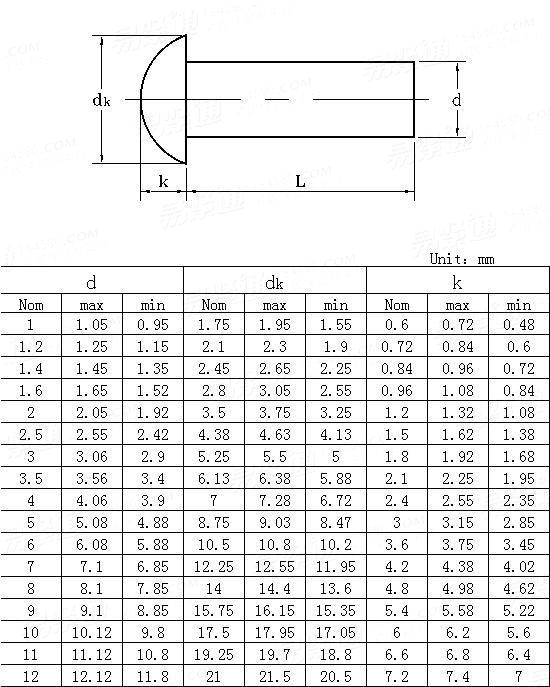 ANSI/ASME B 18.1.3M-1983(R1995) Metric round head rivets