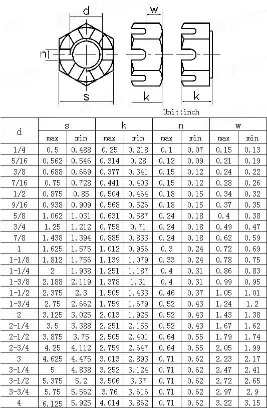 ANSI/ASME B 18.2.2-2010 Heavy Hex Slotted Nuts   [Table 11]