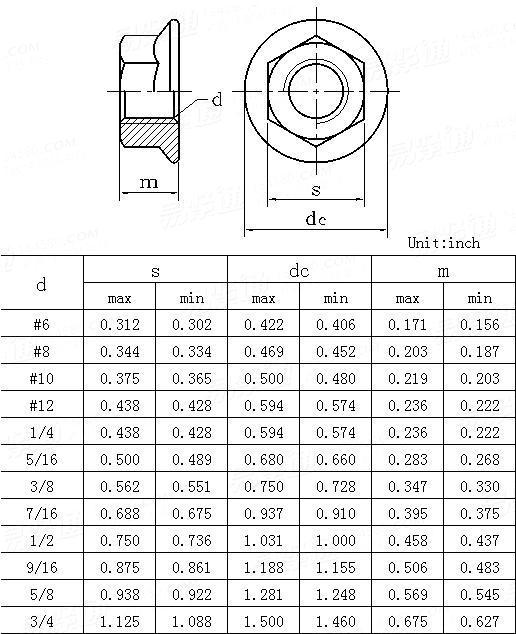 ANSI/ASME B 18 2 2 - 2010Hex Flange Nuts [Table 12]