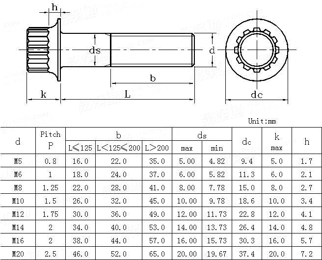ANSI/ASME B 18 2 7 1M - 2002 (R2007))Metric 12-SPLINE FLANGE SCREWS