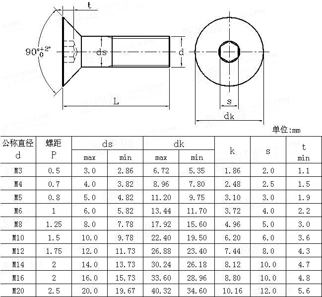 ANSI/ASME B 18.3.5M - 1993 Metric hexagon socket countersunk head screws