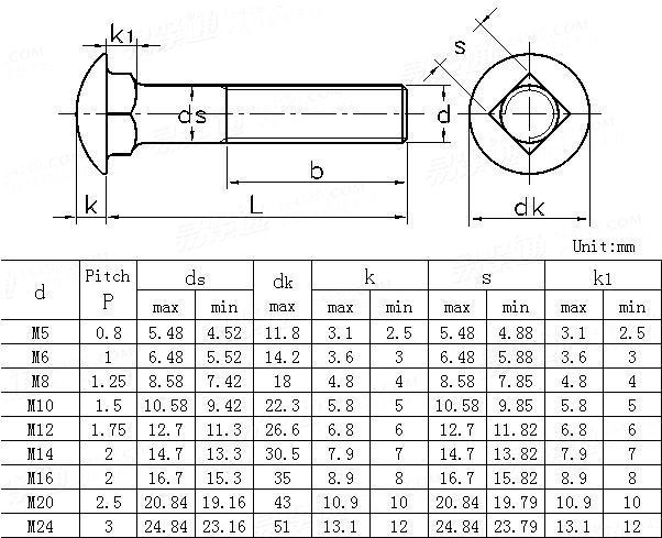 ANSI/ASME B 18.5.2.2M-2005 Metric round head square neck bolts