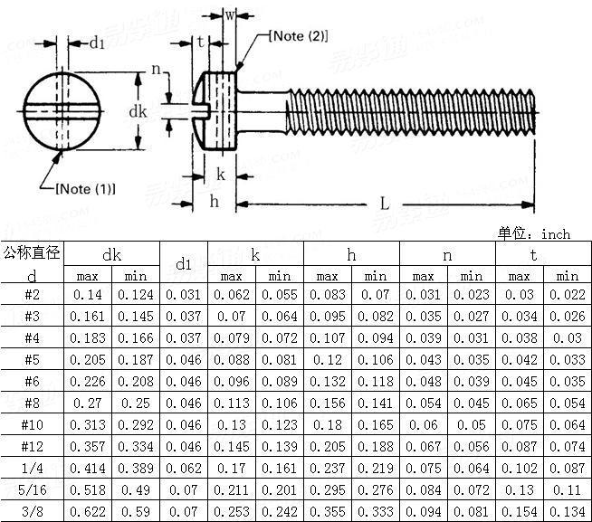 ANSI/ASME B 18.6.3 - 2010 Slotted drilled fillister head screws (machine screws only)