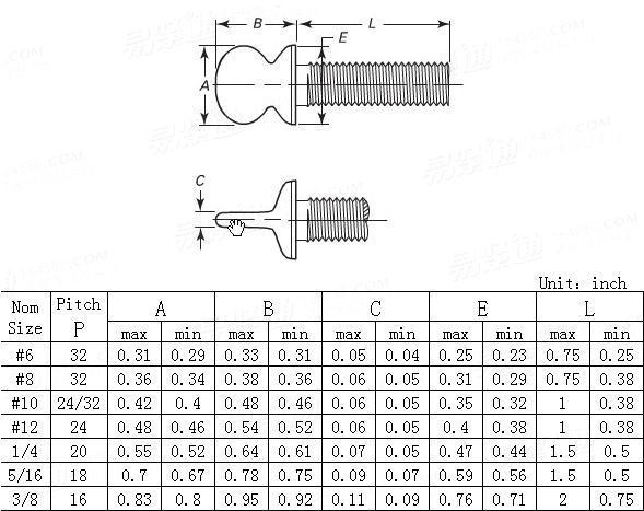 ANSI/ASME B 18.6.8-2010 Type A, Regular round head thumb screws