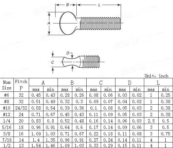 ANSI/ASME B 18.6.8-2010 Type B, Regular thumb screws and round head