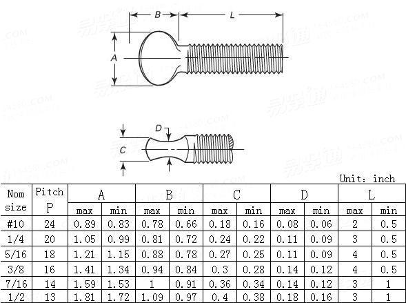 ANSI/ASME B 18.6.8-2010 Type B, Heavy thumb screws